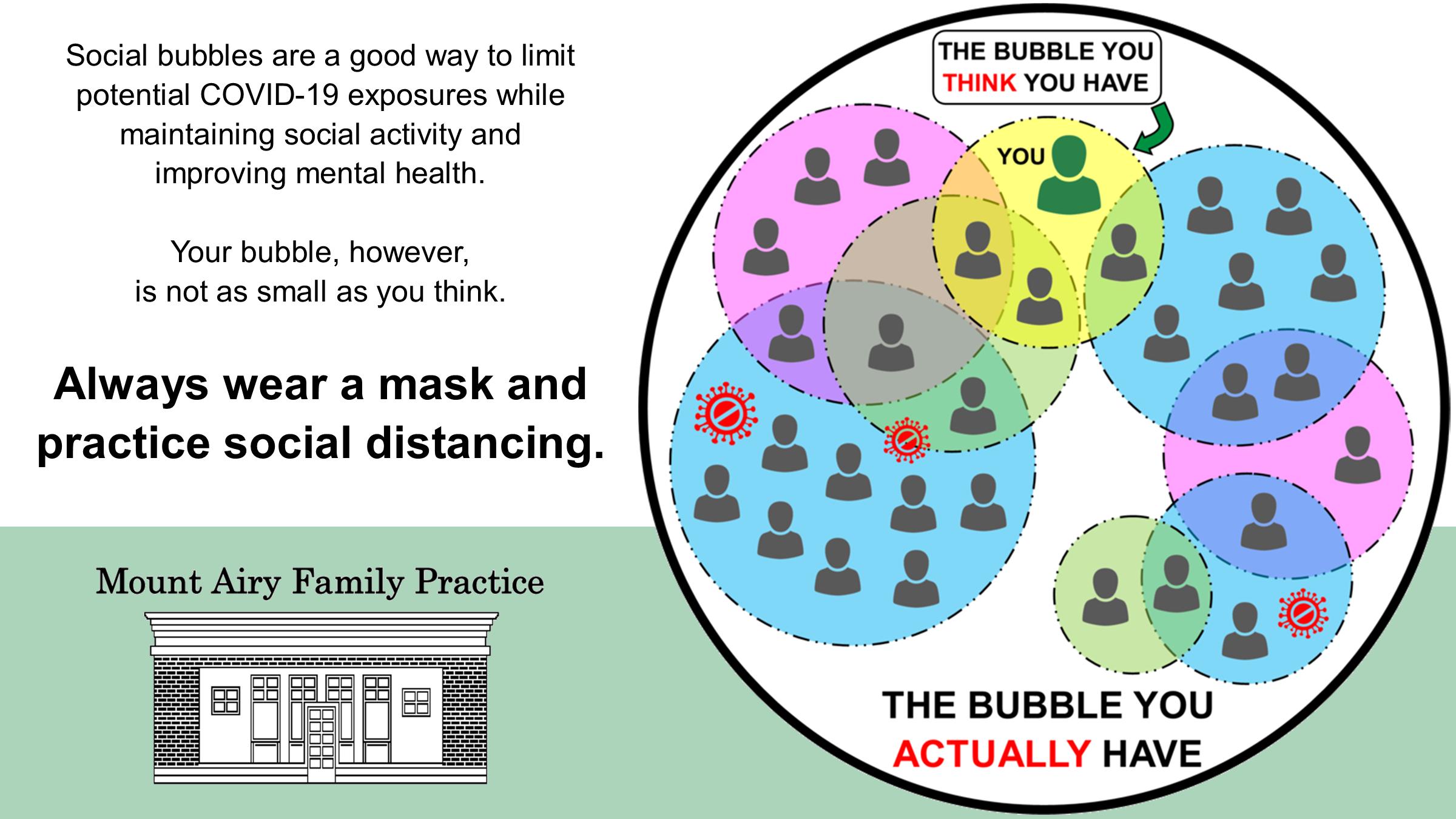 COVID-19 Social Bubbles MAFP Social Image