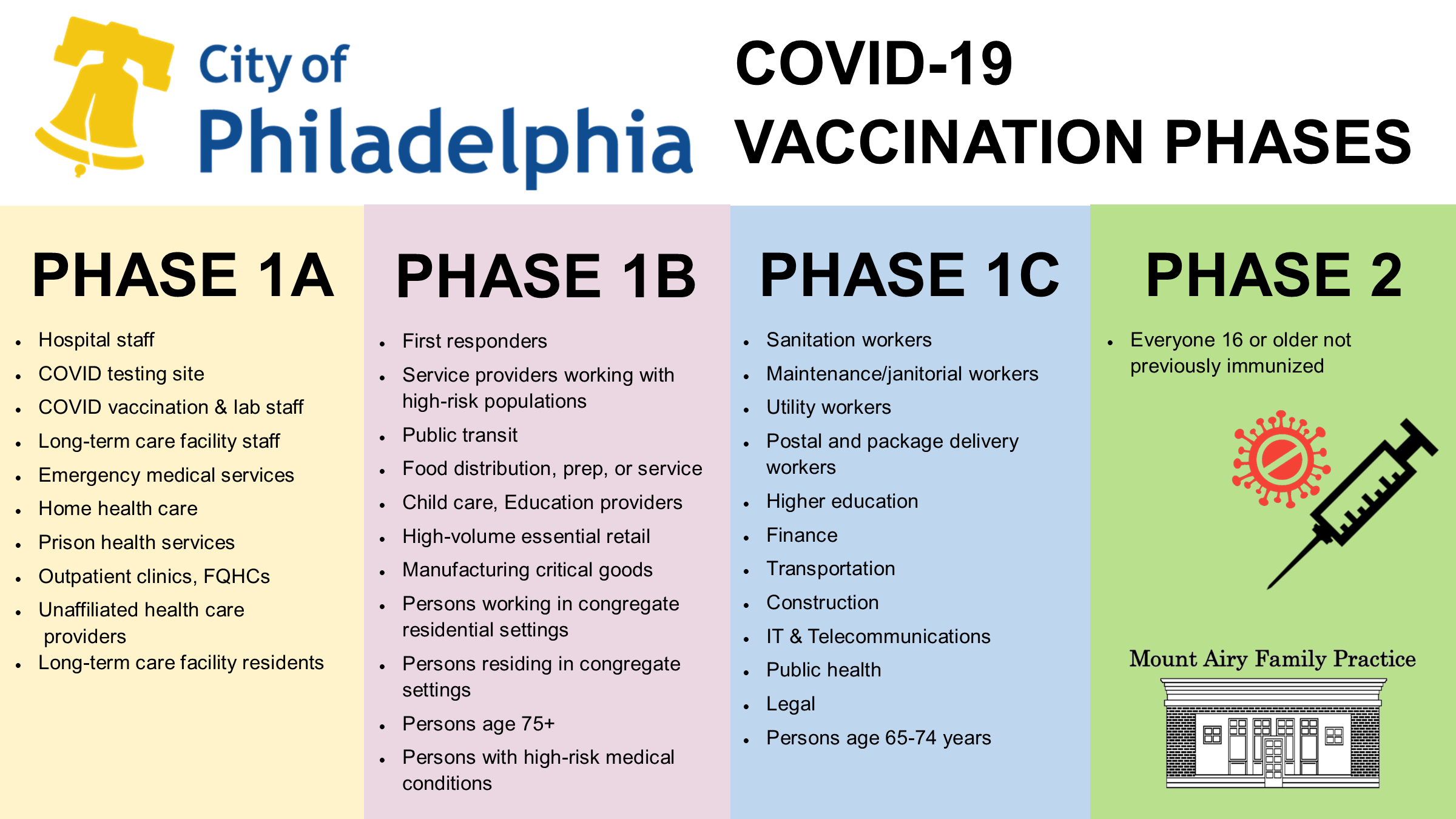 2021-01-21 PHL Vaccination Phases MAFP Image